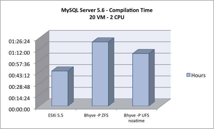 MySQL - 20 VM - 2 CPUs