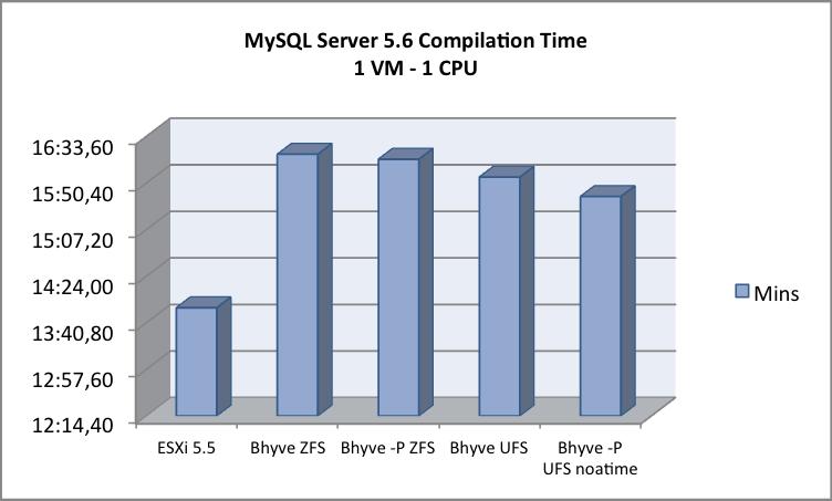 MySQL - 1 VM - 1 CPU