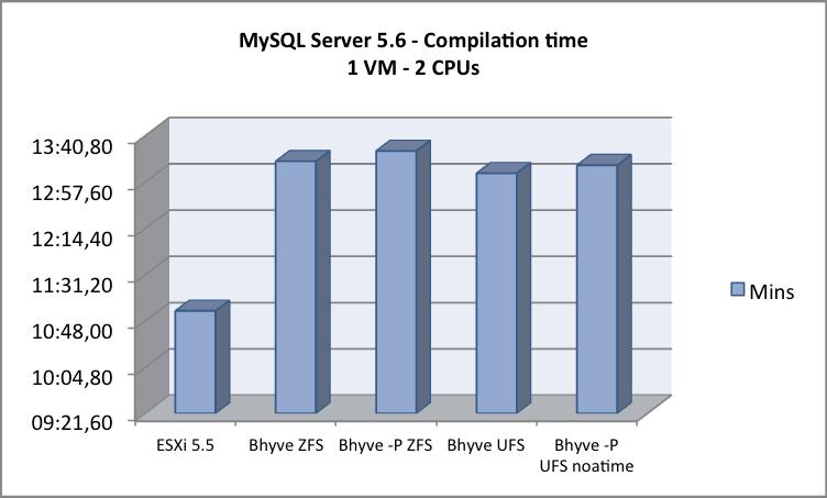 MySQL - 1 VM - 2 CPU