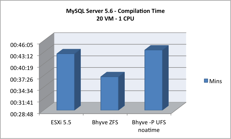 FreeBSD 10 0 bhyve – VMWare ESXi 5 5 comparison – part 2 – extract